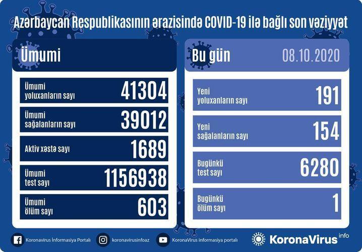 """Daha 191 nəfərdə koronavirus aşkarlandı: <b style=""""color:red""""> 154 sağalan, 1 ölən var</b>"""