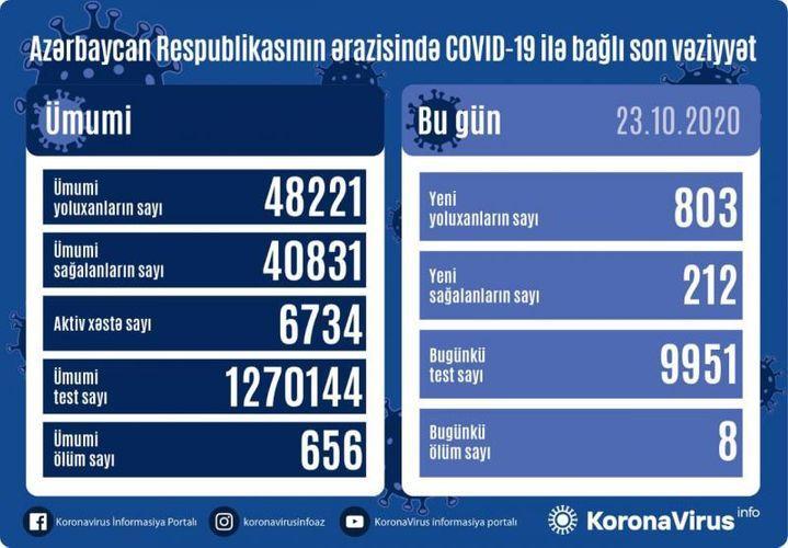 """Daha 803 nəfərdə koronavirus aşkarlandı: <b style=""""color:red"""">212 sağalan, 8 ölən var</b>"""