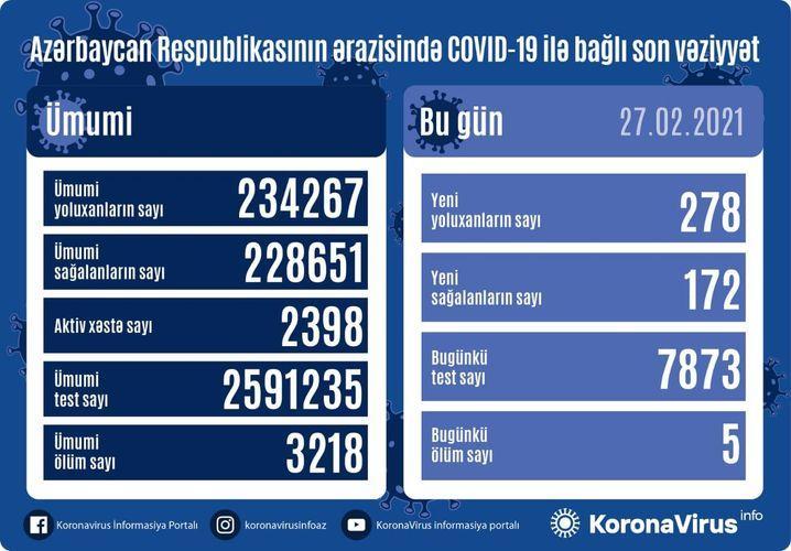 """Daha 278 nəfərdə koronavirus aşkarlandı: <b style=""""color:red"""">172 sağalan, 5 ölən var</b>"""