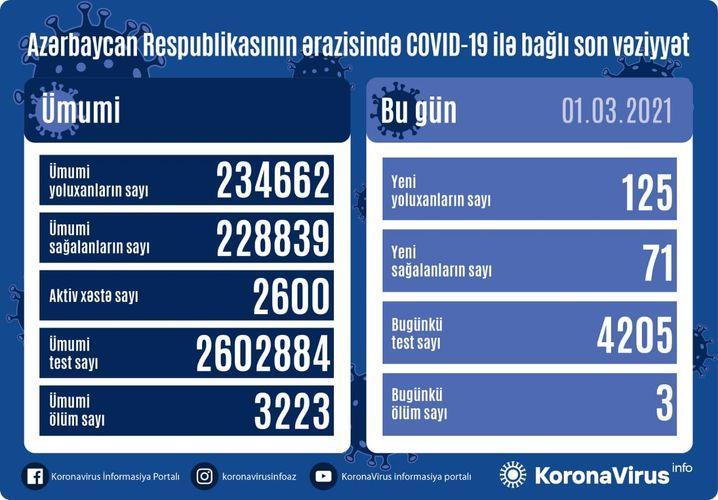 """Daha 125 nəfərdə koronavirus aşkarlandı: <b style=""""color:red"""">71 sağalan, 3 ölən var</b>"""