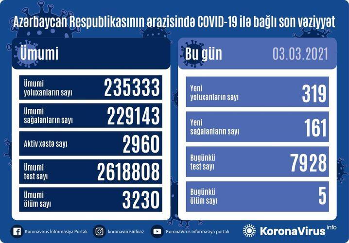 """Daha 319 nəfərdə koronavirus aşkarlandı: <b style=""""color:red"""">161 sağalan, 5 ölən var</b>"""