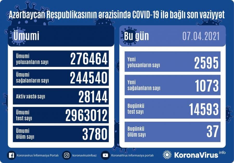"""Daha 2 595 nəfərdə koronavirus aşkarlandı: <b style=""""color:red"""">1073 sağalan, 37 ölən var</b>"""