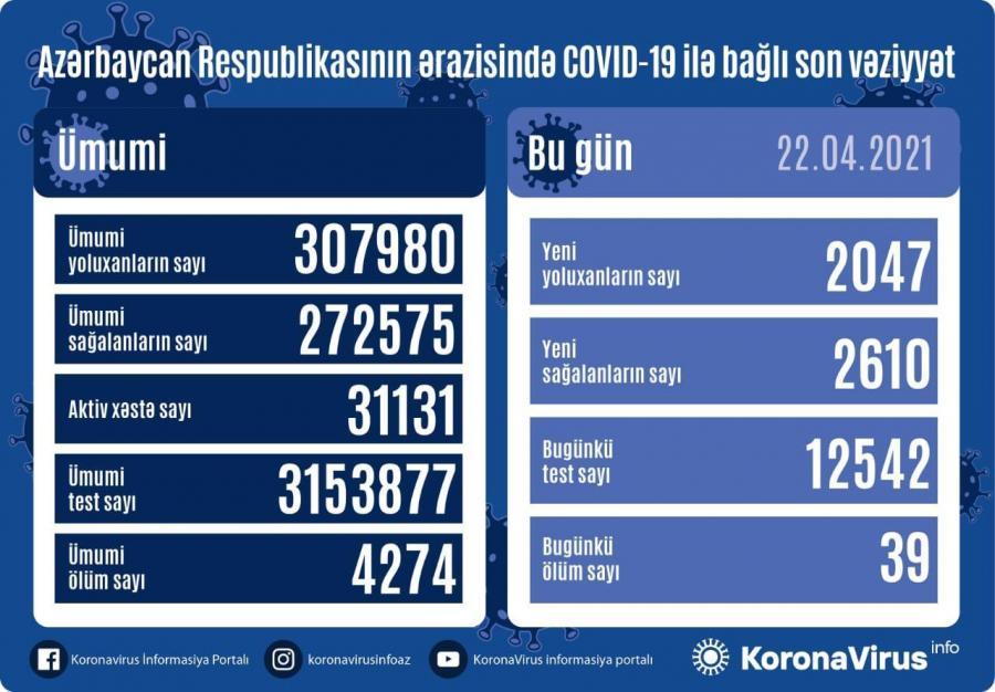"""Daha 2047 nəfərdə koronavirus aşkarlandı: <b style=""""color:red"""">2610 sağalan, 39 ölən var</b>"""