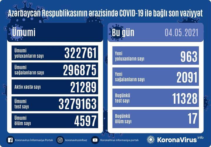 """Daha 963 nəfərdə koronavirus aşkarlandı: <b style=""""color:red"""">2091 sağalan, 17 ölən var</b>"""