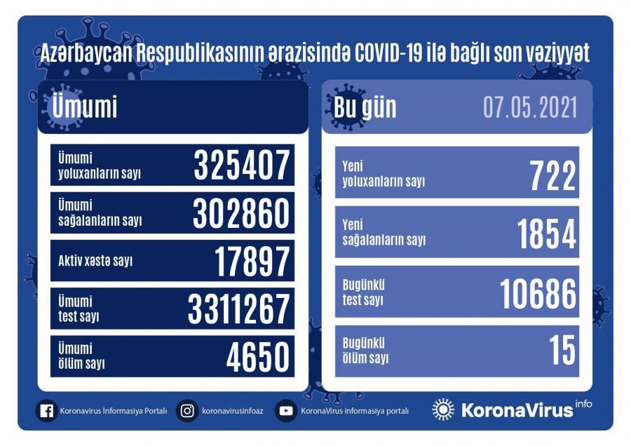 """Daha 722 nəfərdə koronavirus aşkarlandı: <b style=""""color:red"""">1854 sağalan, 15 ölən var</b>"""