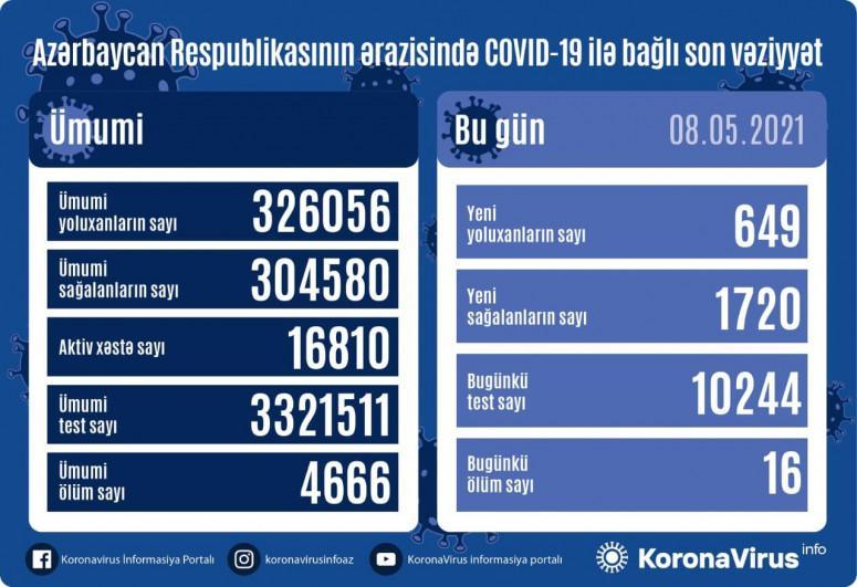 """Daha 649 nəfərdə koronavirus aşkarlandı: <b style=""""color:red"""">1720 sağalan, 16 ölən var</b>"""