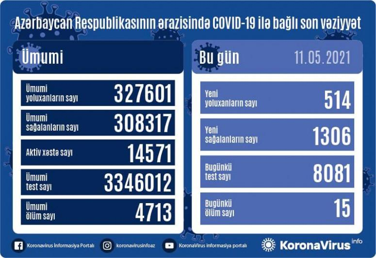 """Daha 514 nəfərdə koronavirus aşkarlandı: <b style=""""color:red""""> 1306 sağalan, 15 ölən var</b>"""