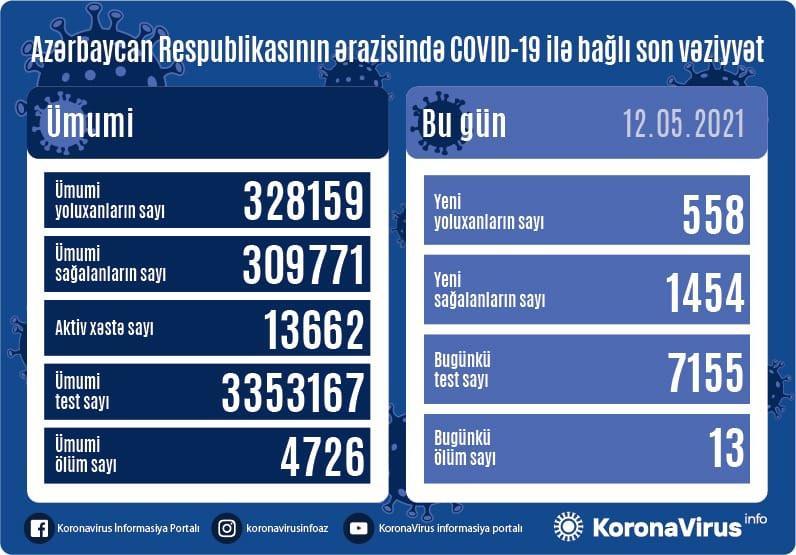 """Daha 558 nəfərdə koronavirus aşkarlandı: <b style=""""color:red""""> 1454 sağalan, 13 ölən var</b>"""