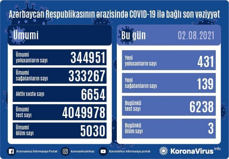 Daha 431 nəfər koronavirusa yoluxub