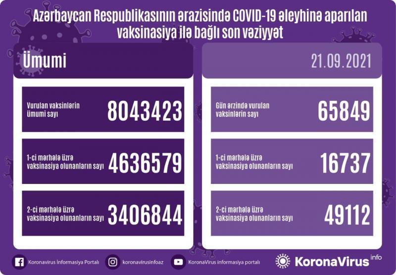 Azərbaycanda vurulan vaksinlərin sayı 8 milyonu keçdi