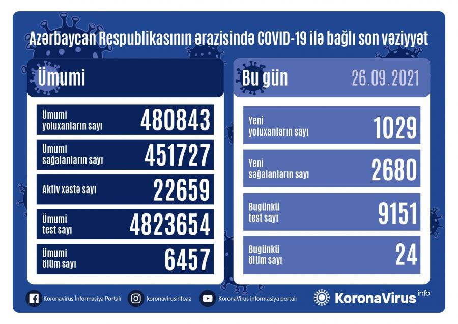 Daha 1029 nəfər COVID-19-a yoluxub
