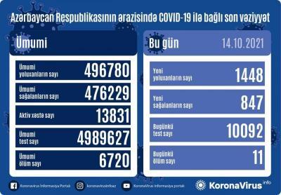 Daha 1448  nəfər koronavirusa yoluxub