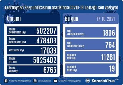 Son gündə 1 896 nəfər koronavirusa yoluxub